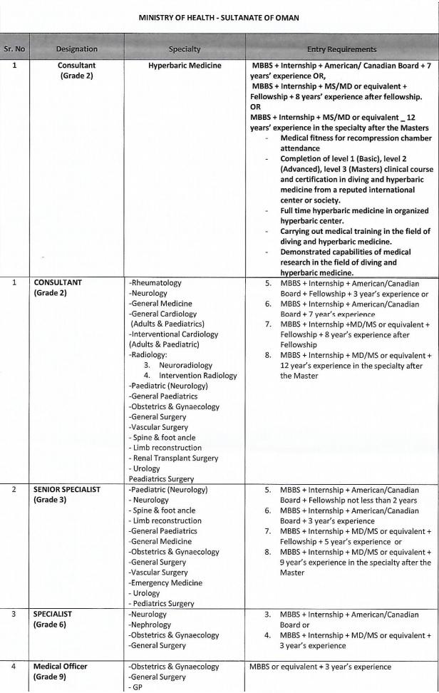 MINISTRY OF HEALTH OMAN - SRI LANKA NATIONALS - Al Miladi Recruitment